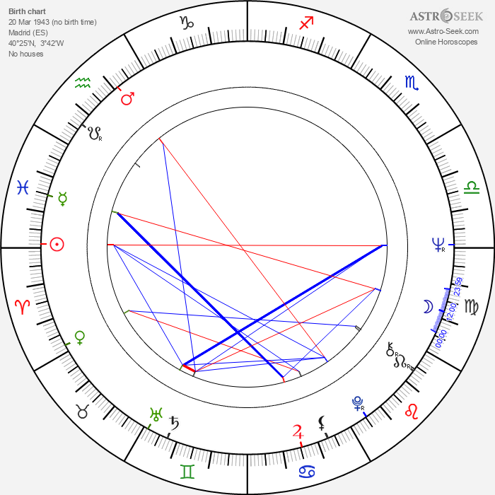 Jaime Chávarri - Astrology Natal Birth Chart