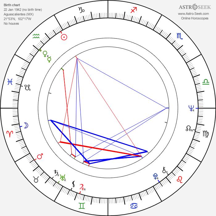 Jaime Humberto Hermosillo - Astrology Natal Birth Chart
