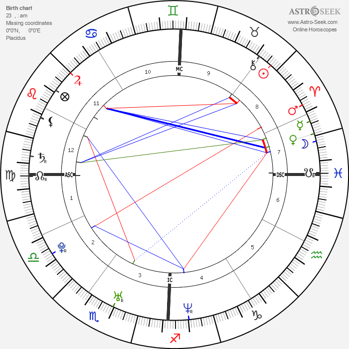 Jaime King - Astrology Natal Birth Chart
