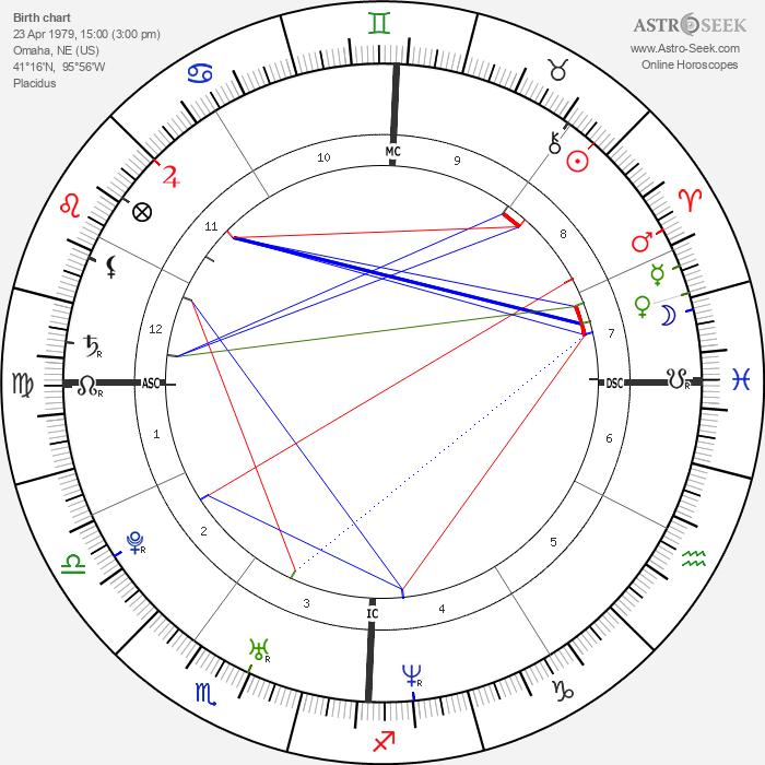 Jaime King - Astrology Natal Birth Chart