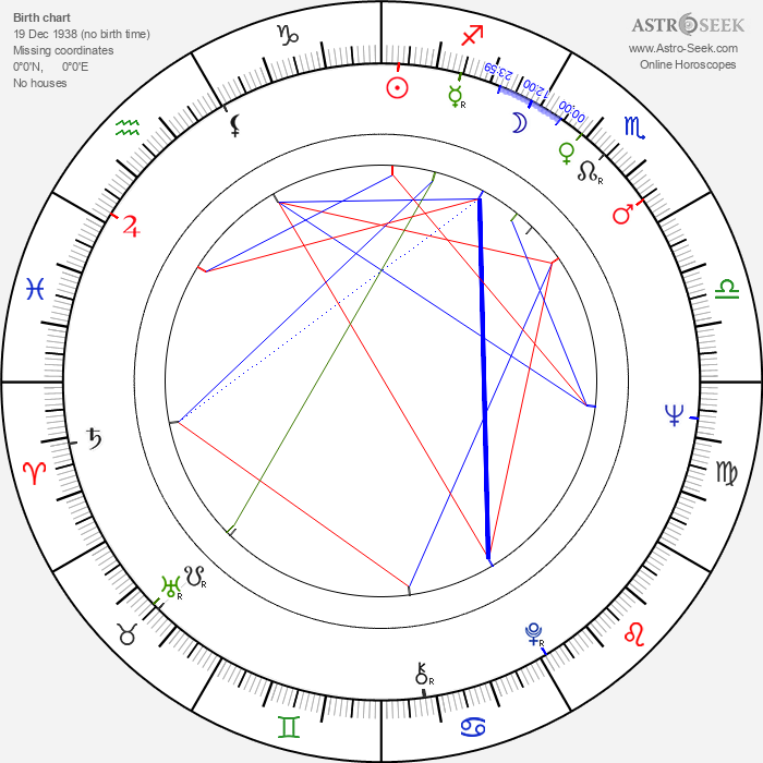 Jaime Sánchez - Astrology Natal Birth Chart