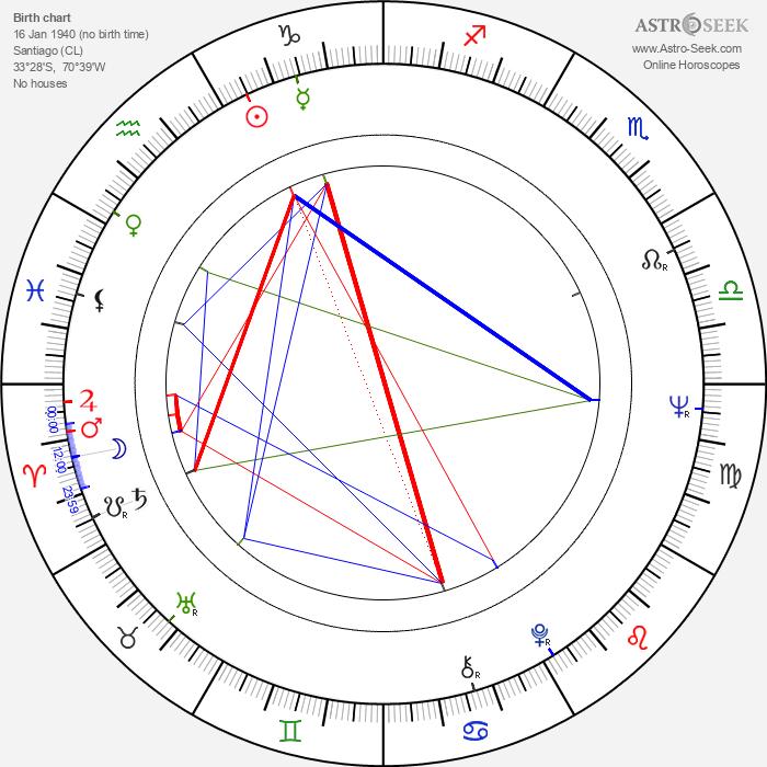 Jaime Vadell - Astrology Natal Birth Chart