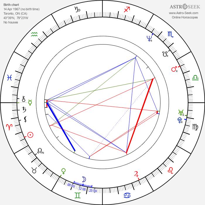 Jaimz Woolvett - Astrology Natal Birth Chart