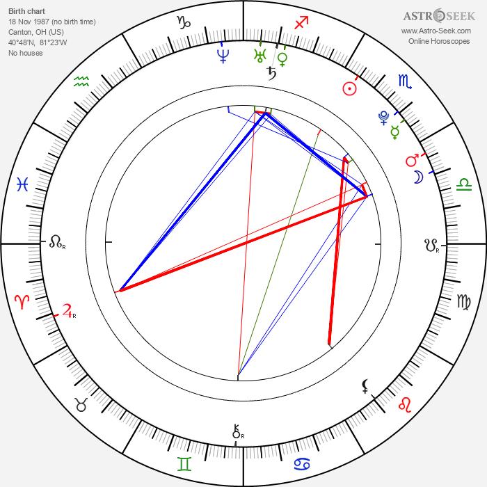 Jake Abel - Astrology Natal Birth Chart