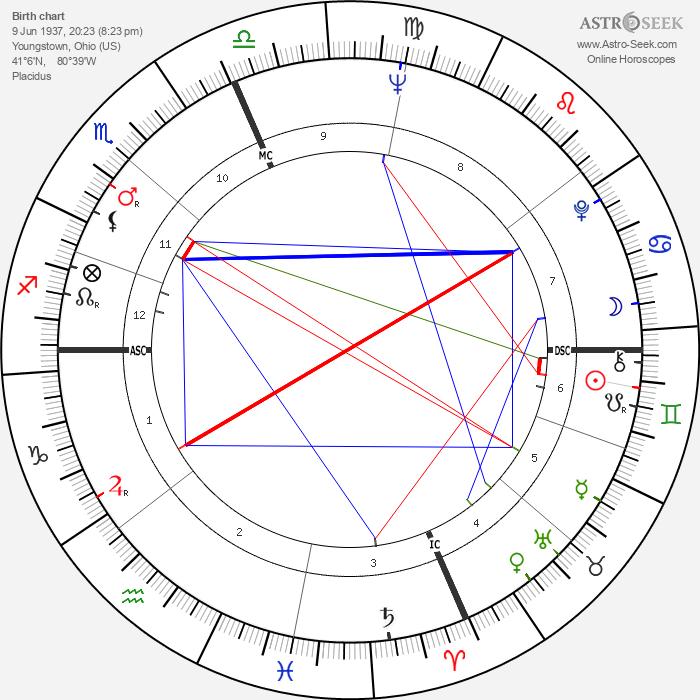 Jake Jacobs - Astrology Natal Birth Chart