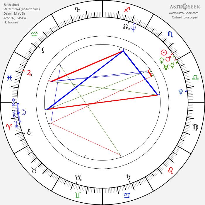 Jake Kasdan - Astrology Natal Birth Chart