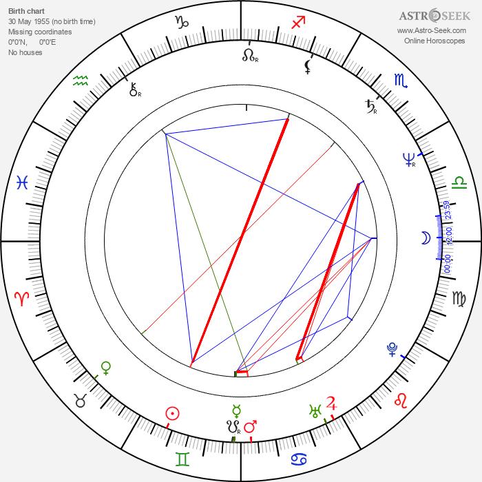 Jake Roberts - Astrology Natal Birth Chart