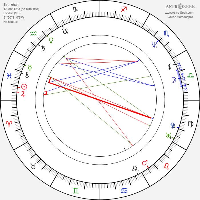 Jake Weber - Astrology Natal Birth Chart