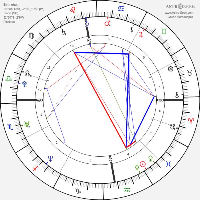 Jakki Degg - Astrology Natal Birth Chart