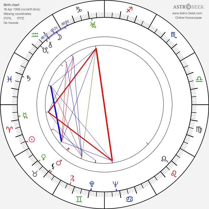 Jakob Gimpel - Astrology Natal Birth Chart