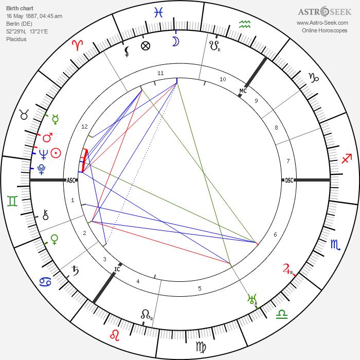 Jakob Van Hoddis - Astrology Natal Birth Chart