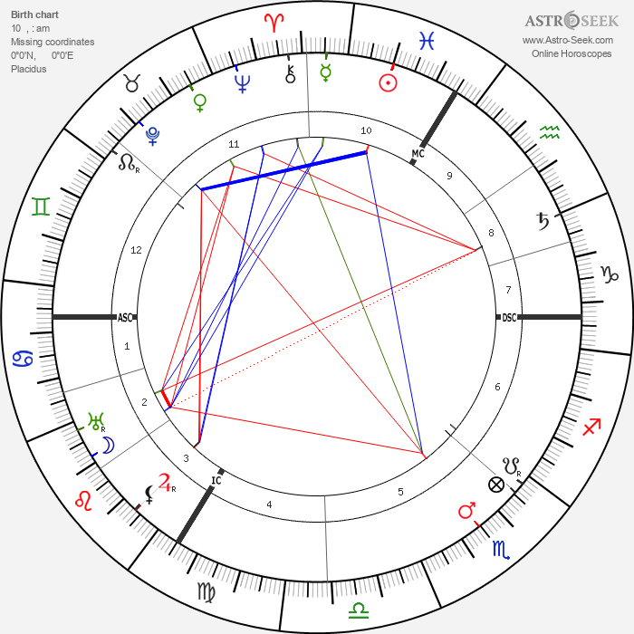 Jakob Wassermann - Astrology Natal Birth Chart