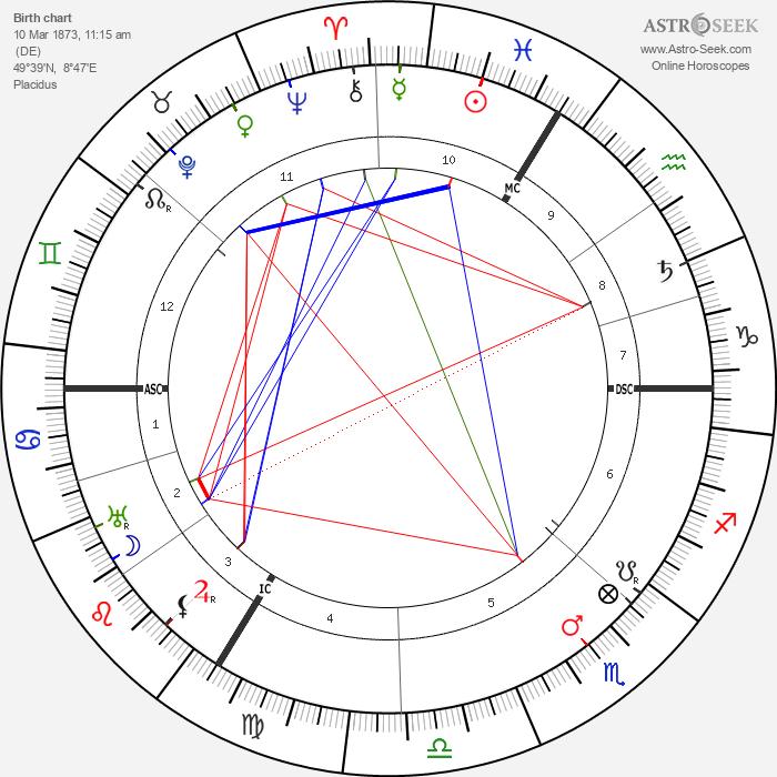 Jakob Wassermann - Astrology Natal Birth Chart