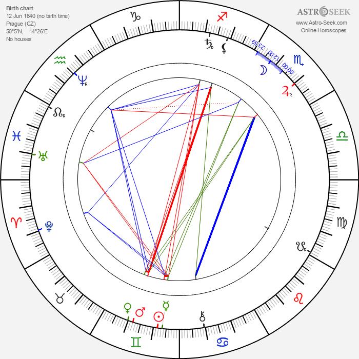 Jakub Arbes - Astrology Natal Birth Chart