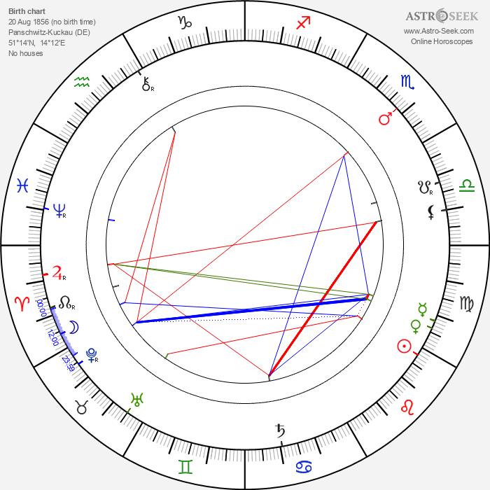Jakub Bart-Ćišinski - Astrology Natal Birth Chart