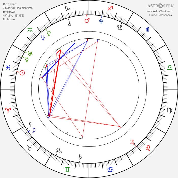 Jakub Hanák - Astrology Natal Birth Chart