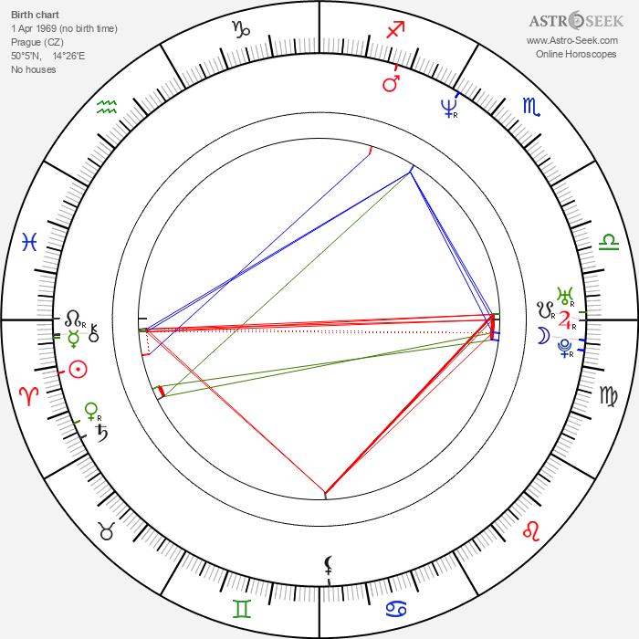 Jakub Saic - Astrology Natal Birth Chart