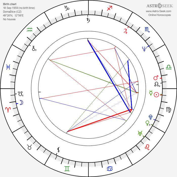 Jakub Smolík - Astrology Natal Birth Chart