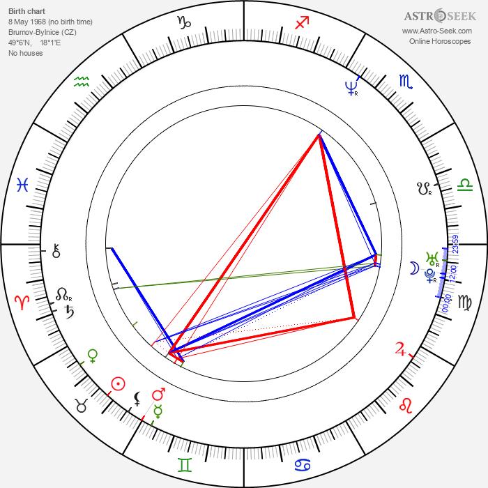 Jakub Špalek - Astrology Natal Birth Chart