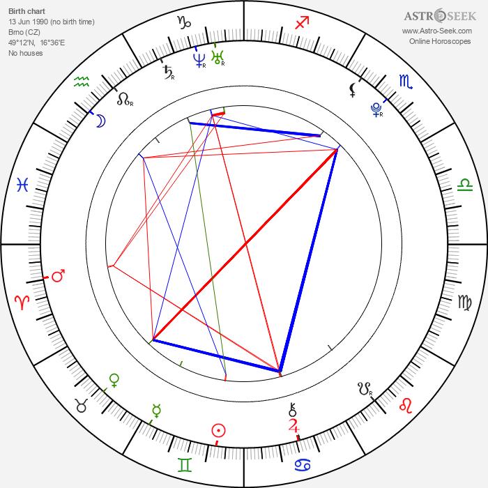 Jakub Zedníček - Astrology Natal Birth Chart
