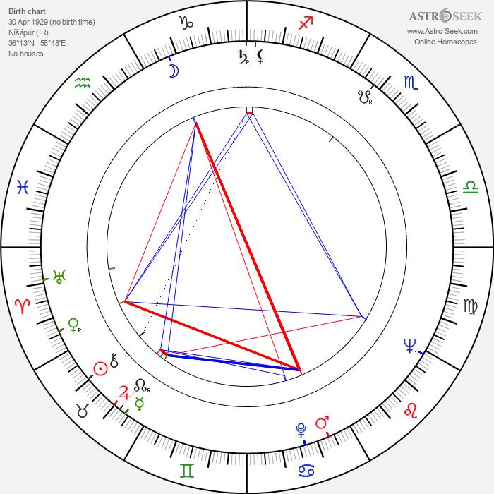 Jalal Moghadam - Astrology Natal Birth Chart