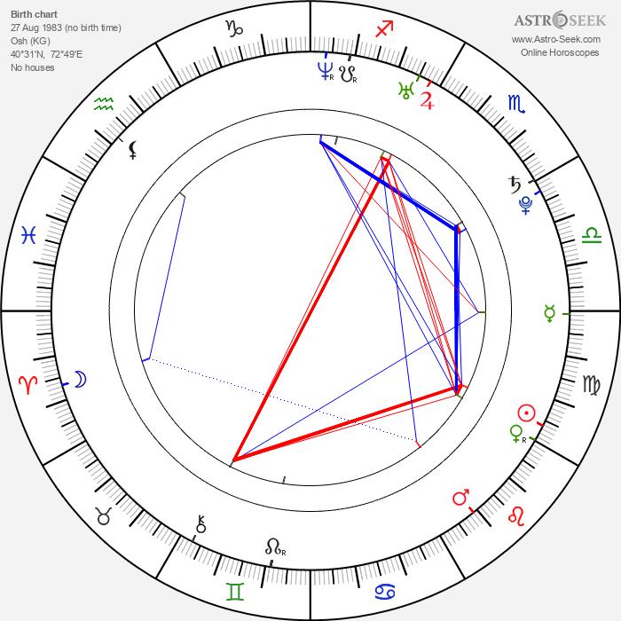 Jamala - Astrology Natal Birth Chart