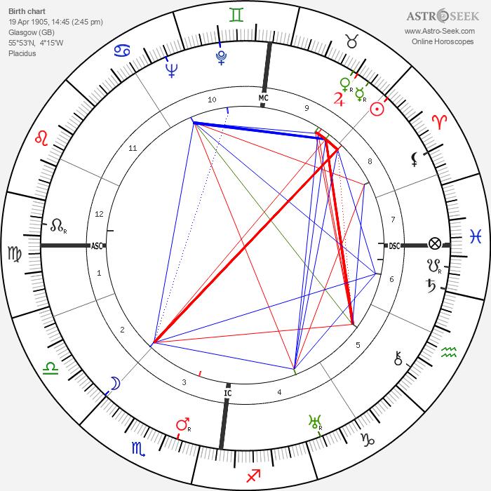 James A. Mollison - Astrology Natal Birth Chart