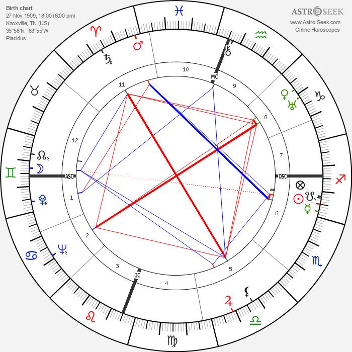 James Agee - Astrology Natal Birth Chart