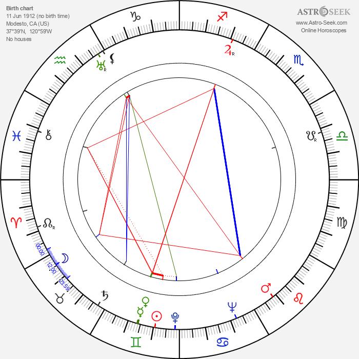 James Algar - Astrology Natal Birth Chart