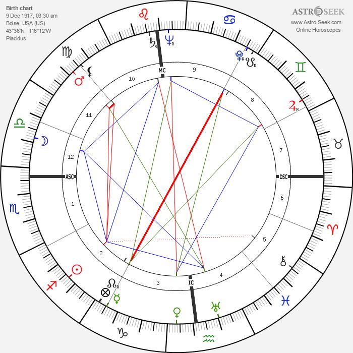 James Angleton - Astrology Natal Birth Chart