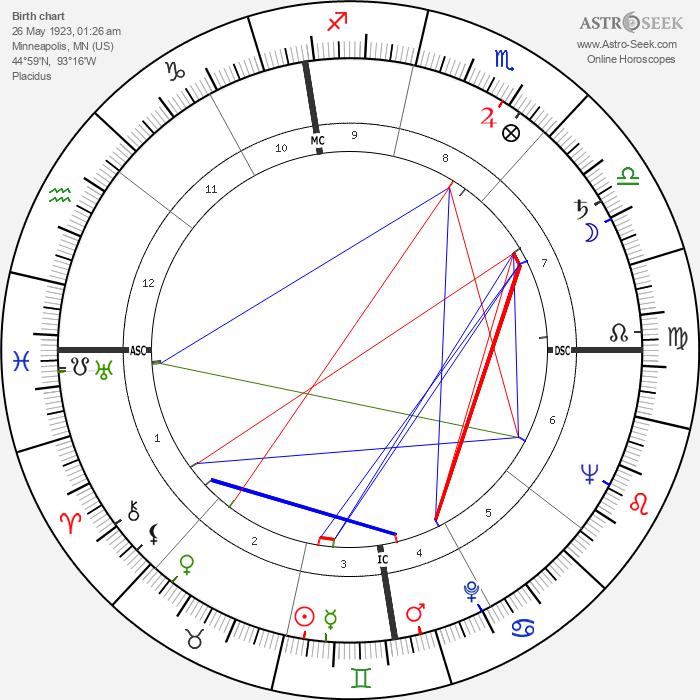 James Arness - Astrology Natal Birth Chart