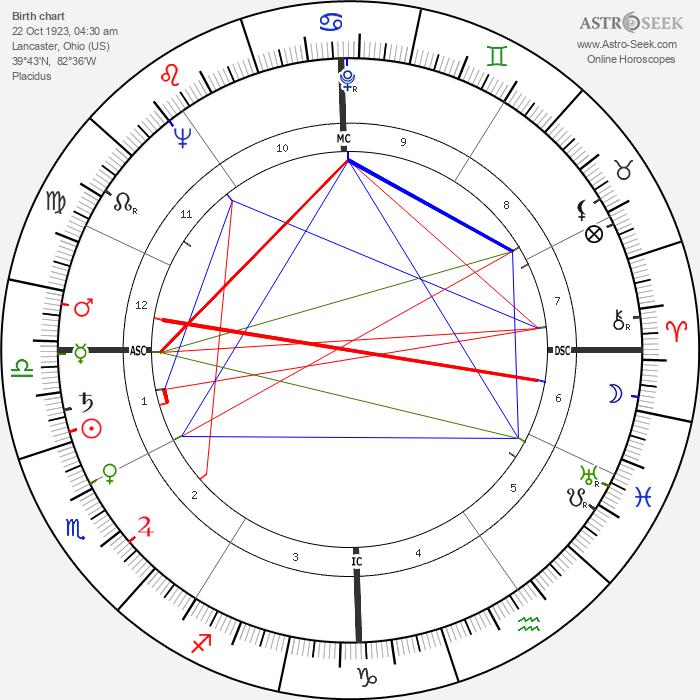 James Arthur Hill - Astrology Natal Birth Chart