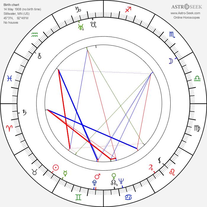 James B. Clark - Astrology Natal Birth Chart
