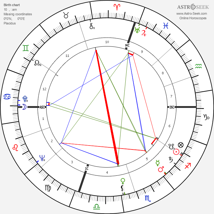 James B. Keysar - Astrology Natal Birth Chart