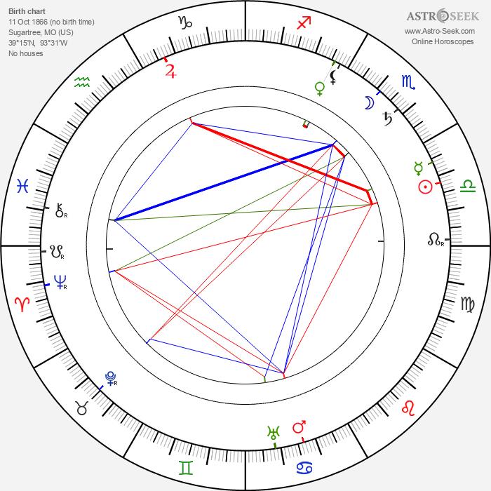 James B. 'Pop' Kenton - Astrology Natal Birth Chart