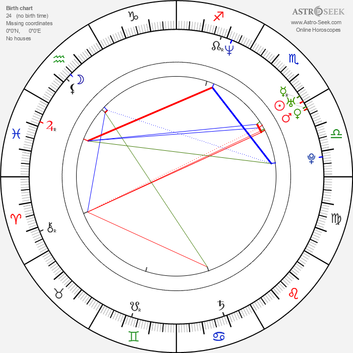 James Babson - Astrology Natal Birth Chart