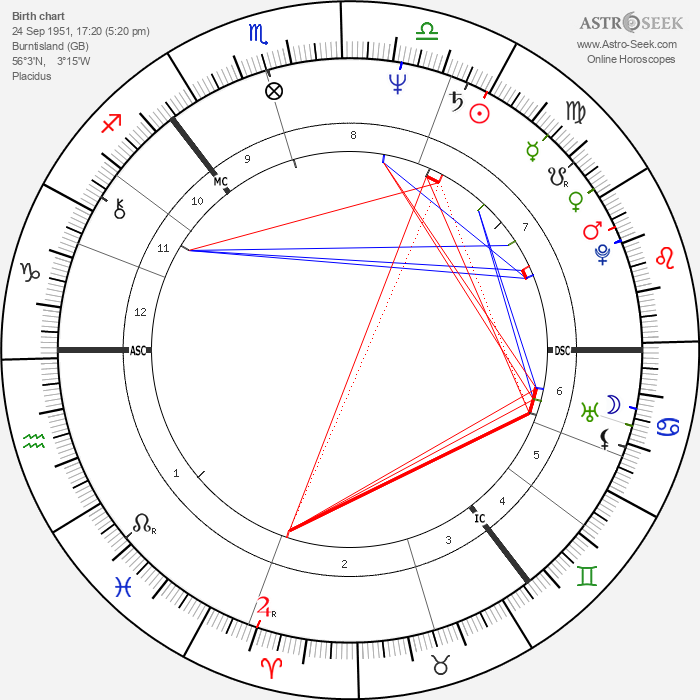 James Baigre - Astrology Natal Birth Chart