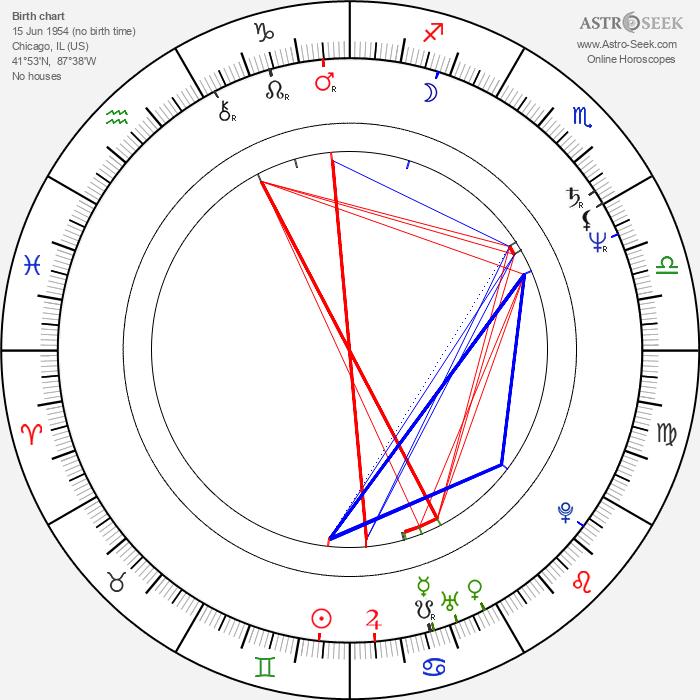 James Belushi - Astrology Natal Birth Chart