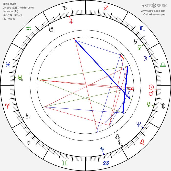 James Bernard - Astrology Natal Birth Chart