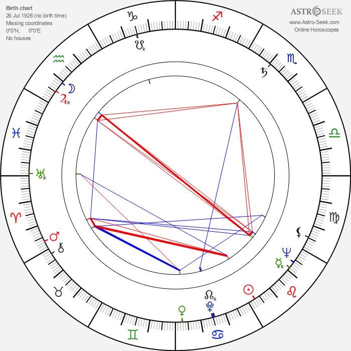 James Best - Astrology Natal Birth Chart