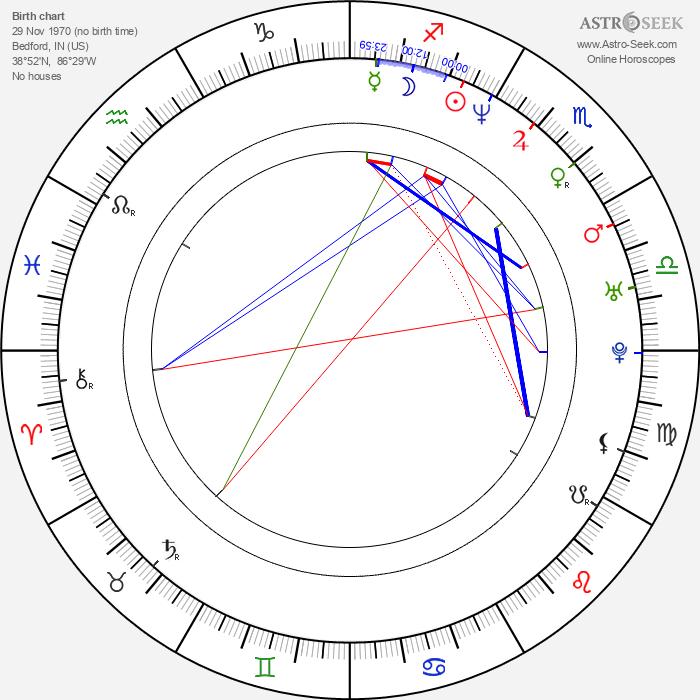James Blackburn - Astrology Natal Birth Chart