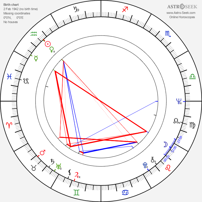 James Blood Ulmer - Astrology Natal Birth Chart