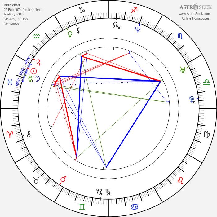 James Blunt - Astrology Natal Birth Chart