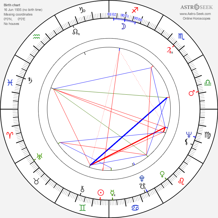 James Bolam - Astrology Natal Birth Chart