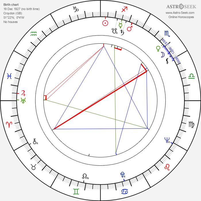 James Booth - Astrology Natal Birth Chart