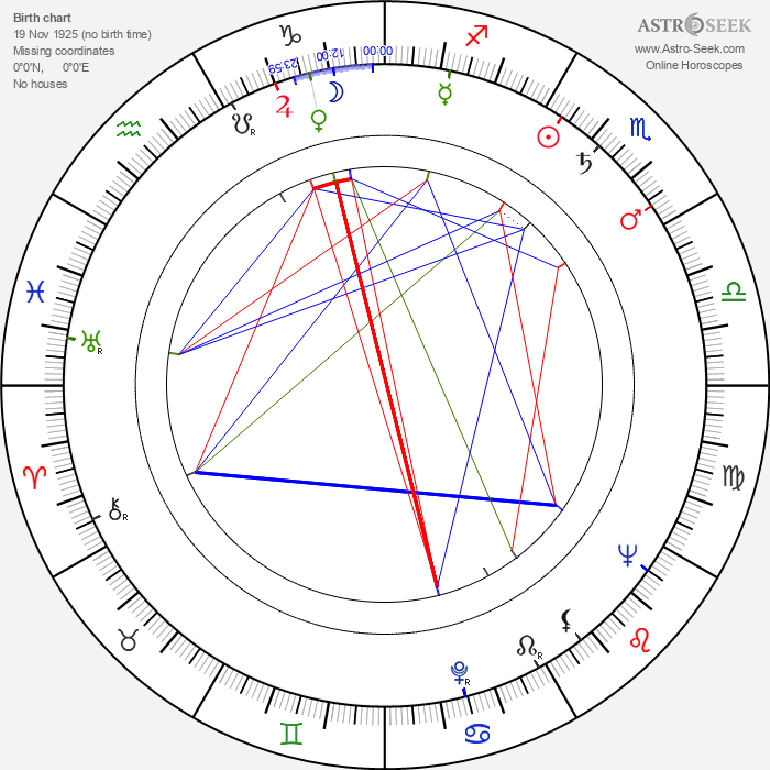 James Boyle - Astrology Natal Birth Chart
