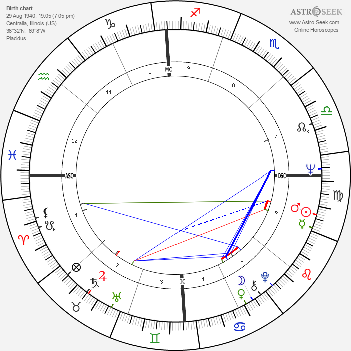 James Brady - Astrology Natal Birth Chart