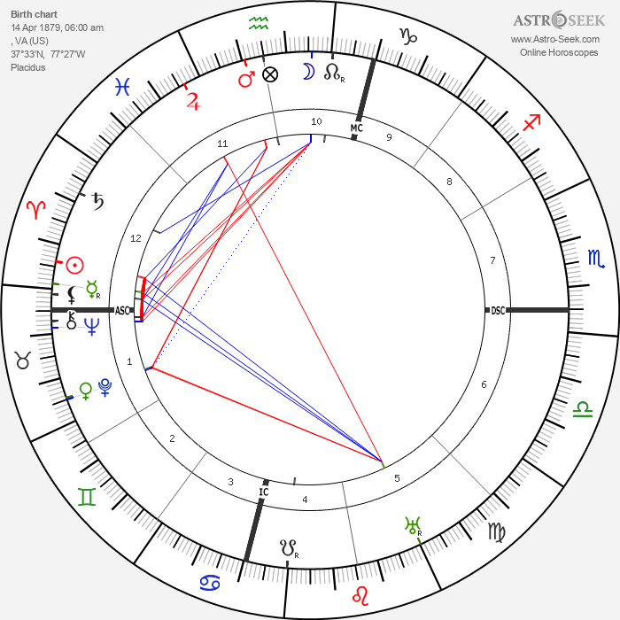 James Branch Cabell - Astrology Natal Birth Chart