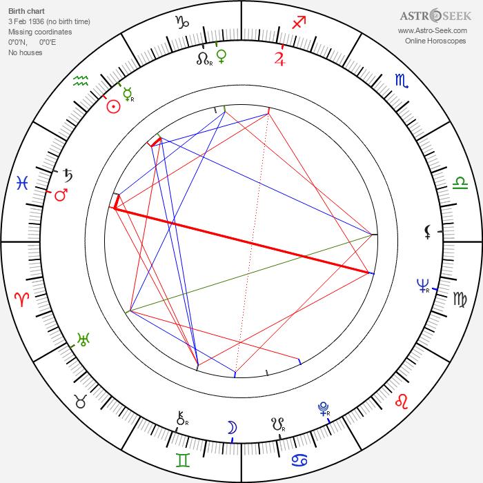 James Bridges - Astrology Natal Birth Chart