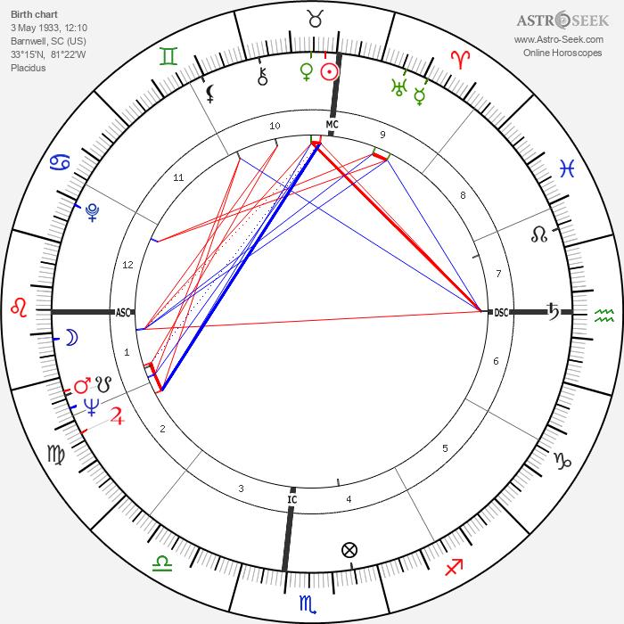 James Brown - Astrology Natal Birth Chart
